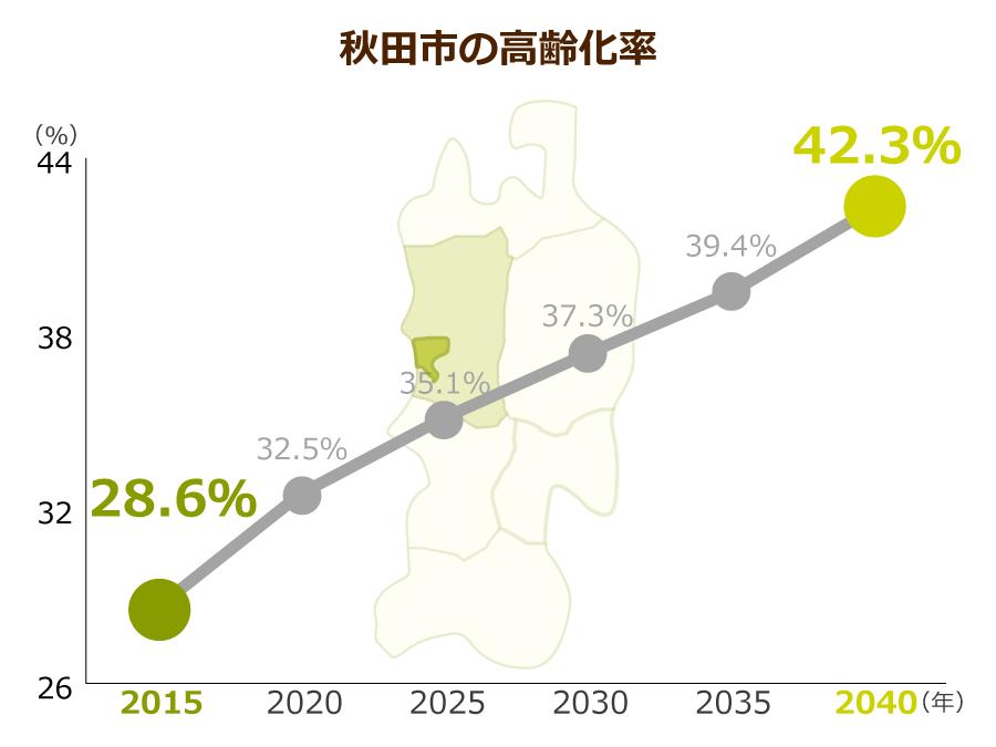 秋田市の高齢化率