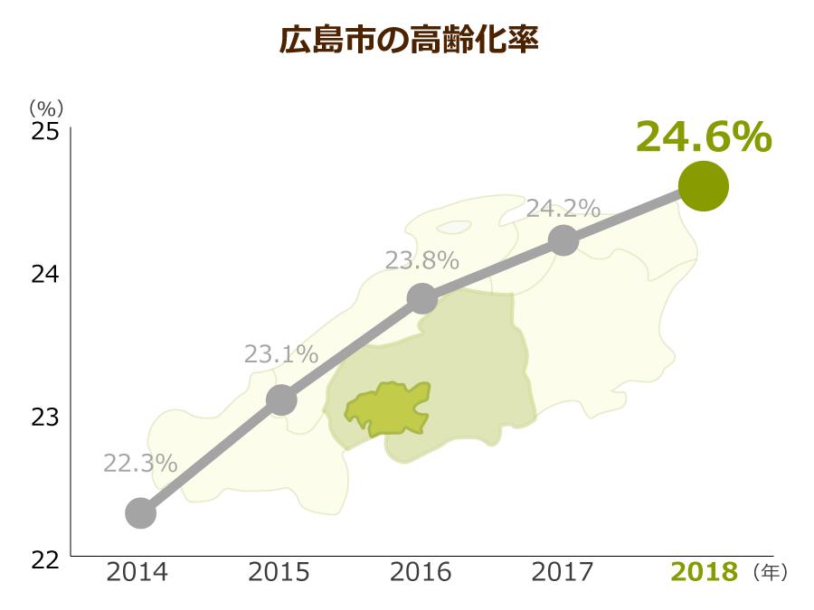 広島市の高齢化率