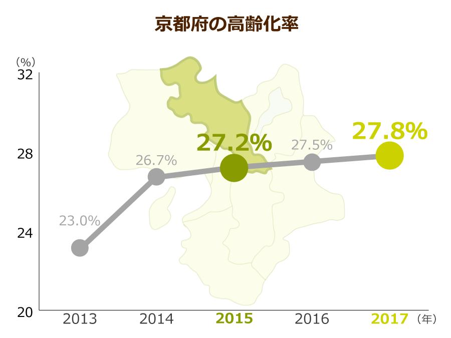 京都府の高齢化率