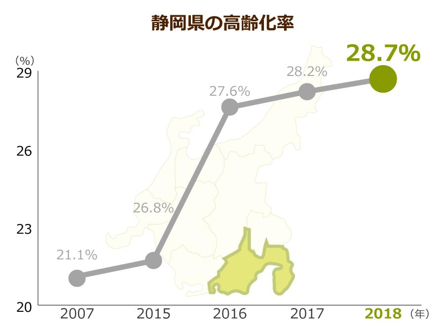 静岡県の高齢化率