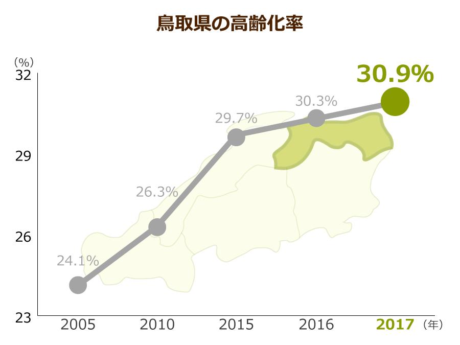 鳥取県の介護職の有効求人倍率