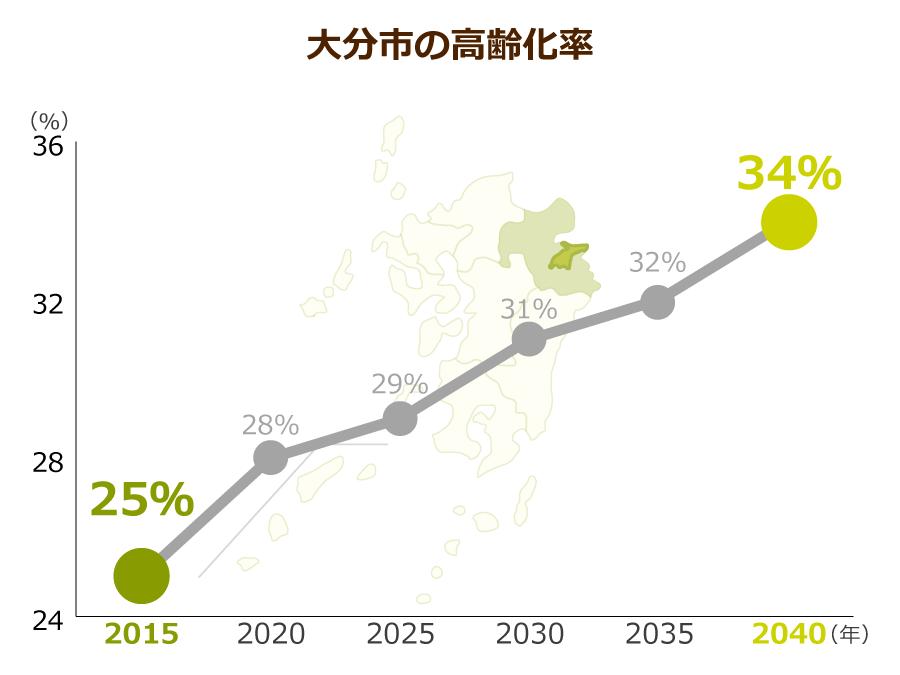 大分市の高齢化率