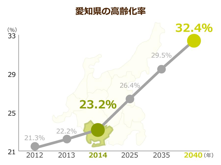 愛知県の高齢化率
