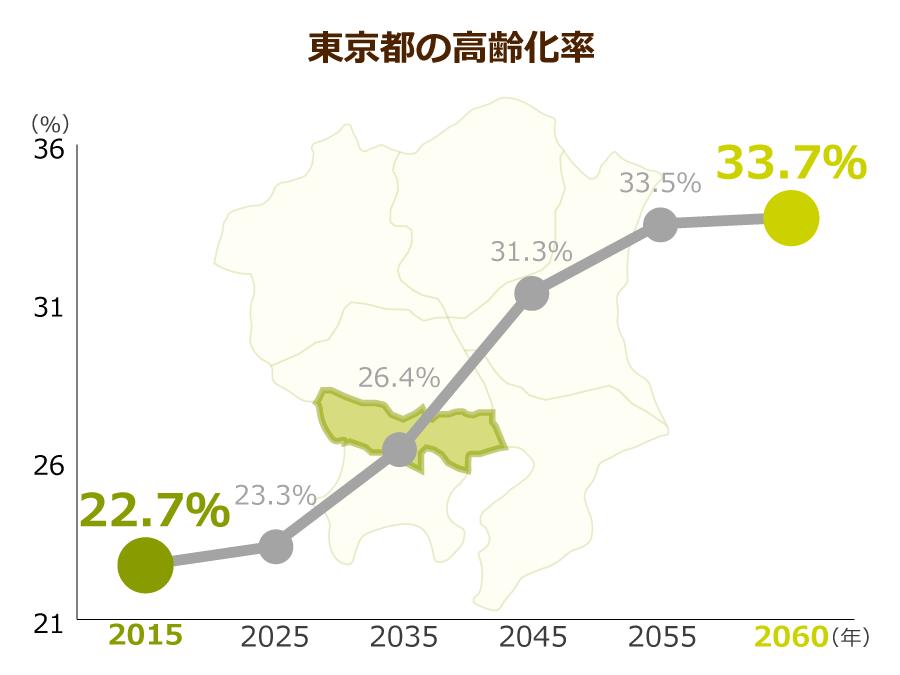 東京都の高齢化率