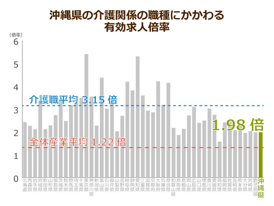 沖縄県の介護職の有効求人倍率