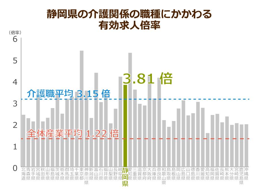 静岡県の介護職の有効求人倍率