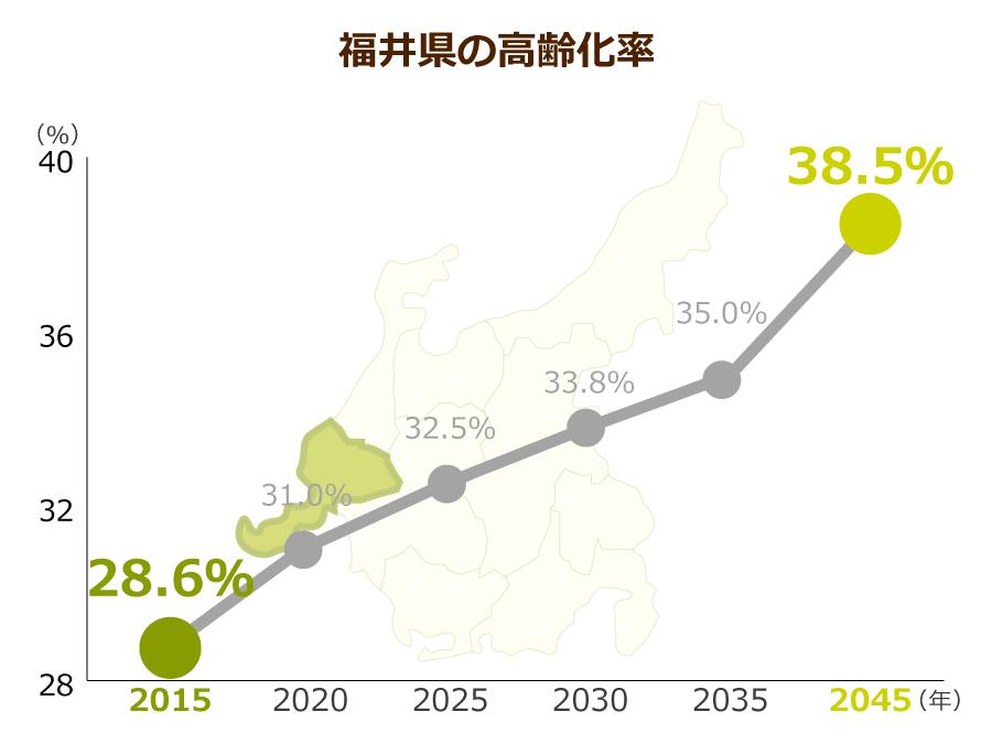 福井県の高齢化率
