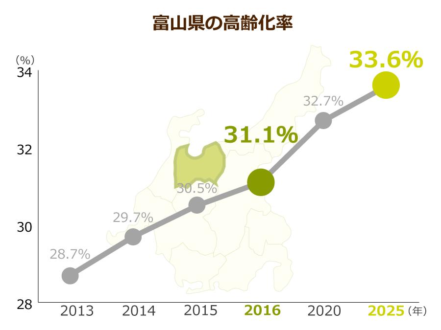 富山県の高齢化率