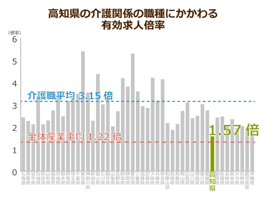 高知県の介護職の有効求人倍率