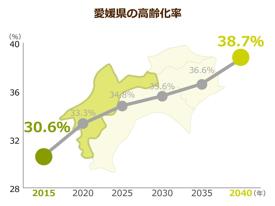愛媛県の高齢化率