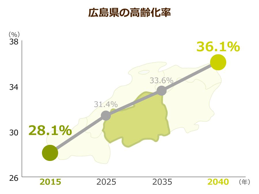 広島県の高齢化率