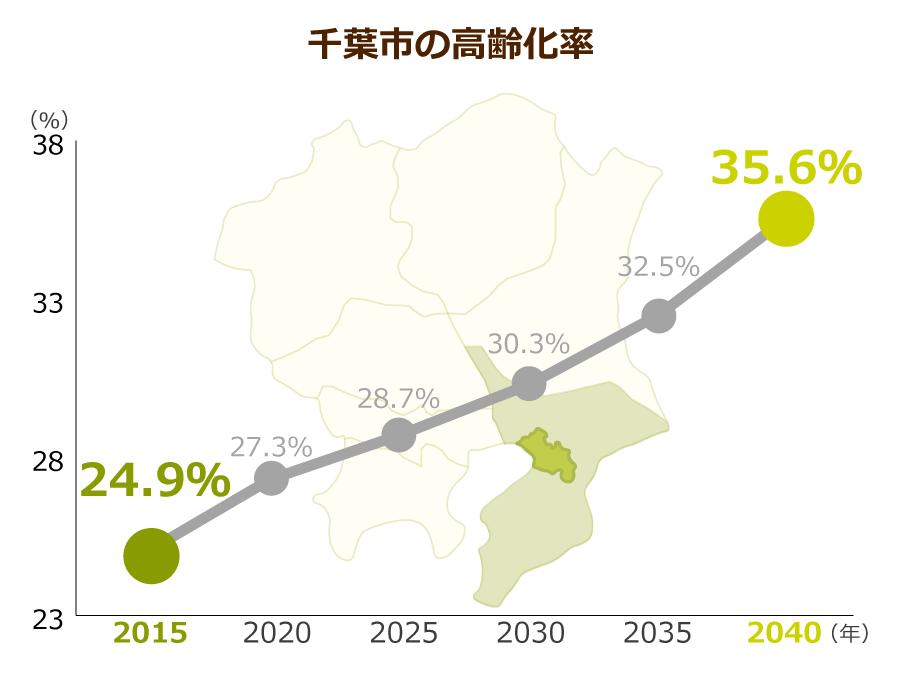 千葉市の高齢化率