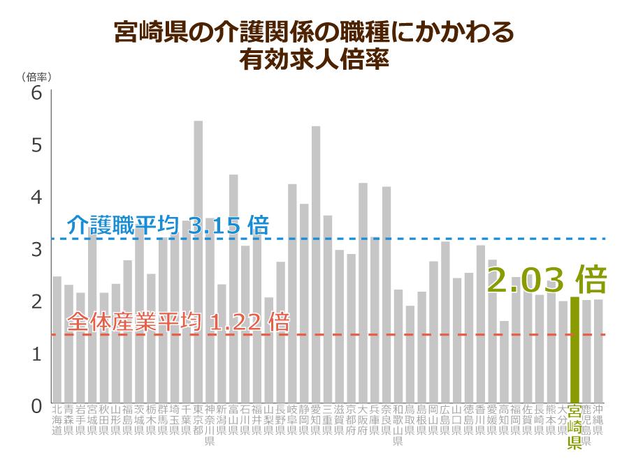 宮崎県の介護職の有効求人倍率