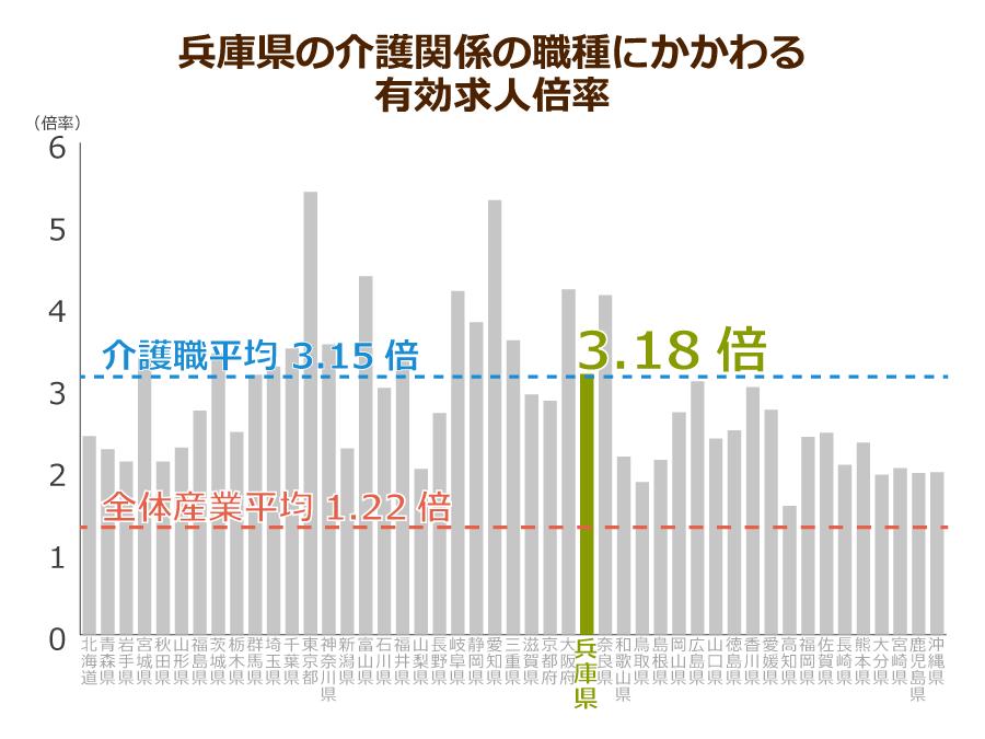 兵庫県の介護職の有効求人倍率