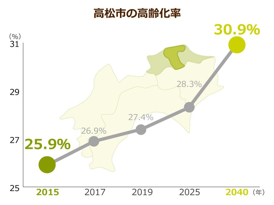 高松市の高齢化率