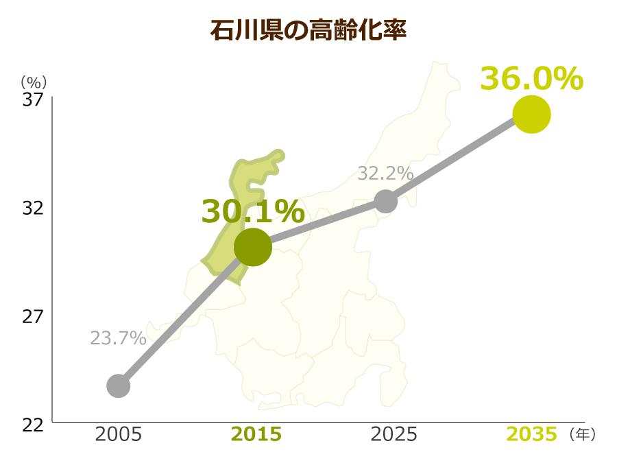 石川県の高齢化率