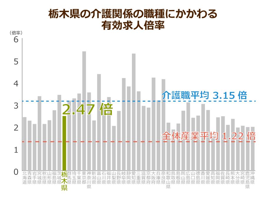 栃木県の介護職の有効求人倍率