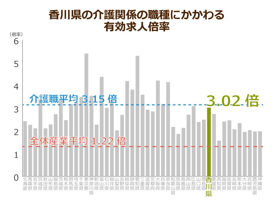 香川県の介護職の有効求人倍率
