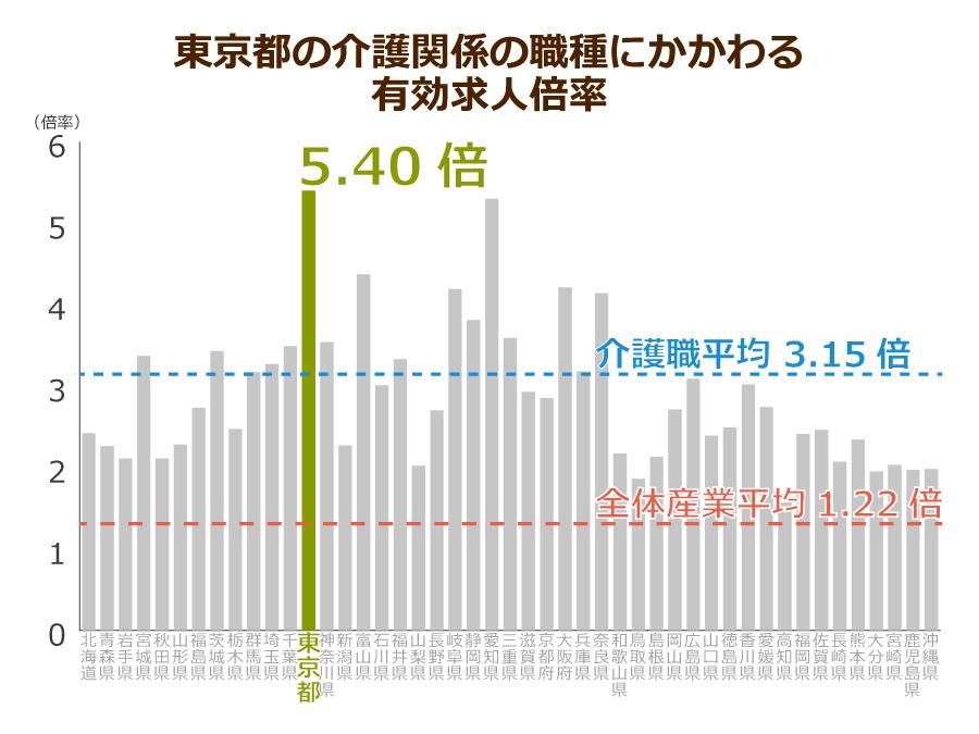 東京都の介護職の有効求人倍率