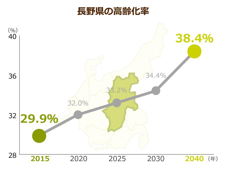 長野県の高齢化率