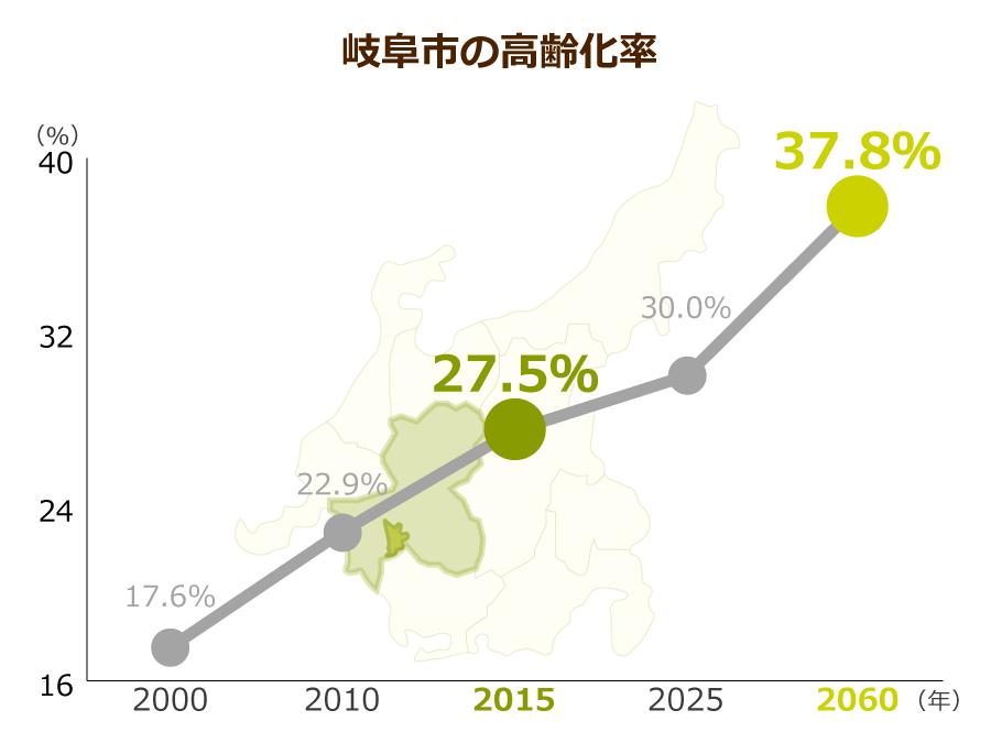 岐阜市の高齢化率