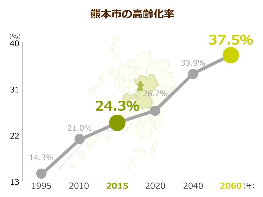 熊本市の高齢化率