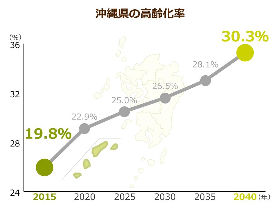 沖縄県の高齢化率
