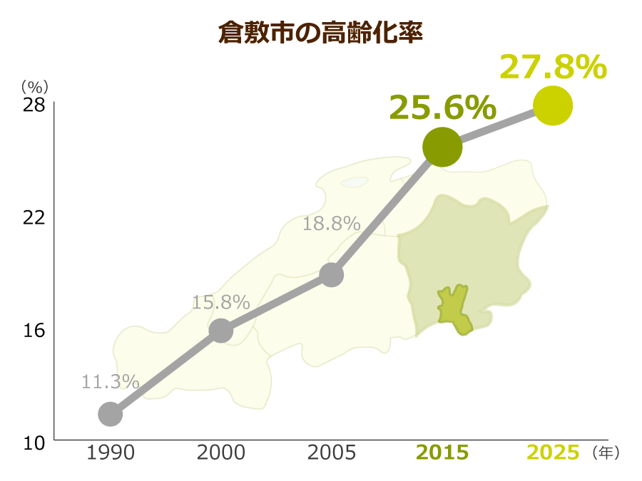 倉敷市の高齢化率