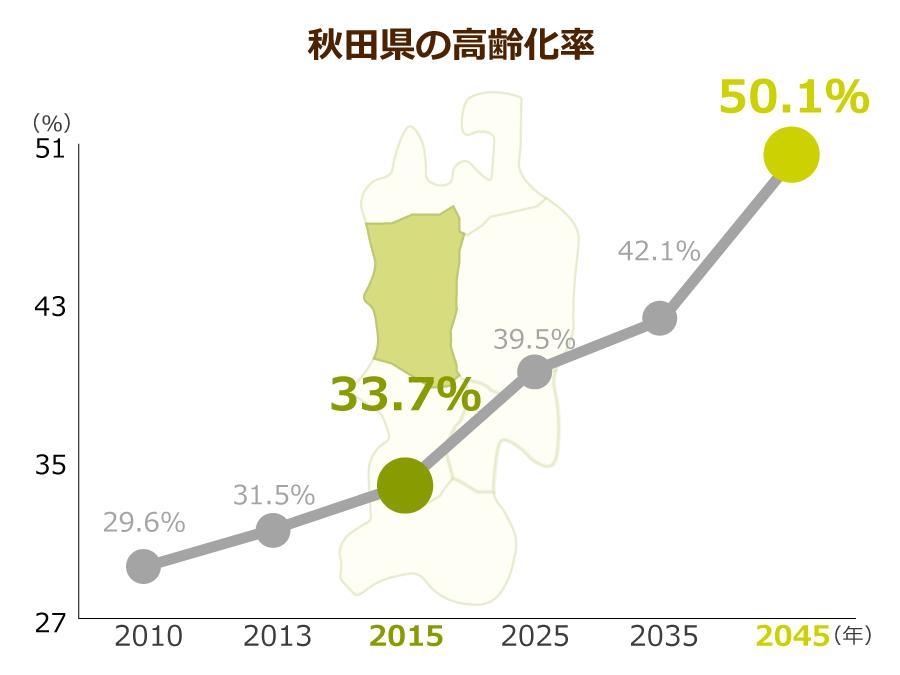 秋田県の高齢化率
