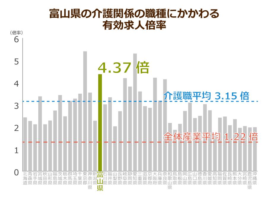 富山県の介護職の有効求人倍率