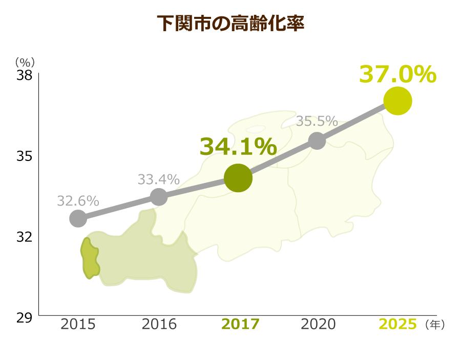 下関市の高齢化率