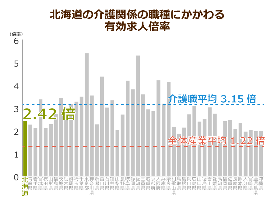 北海道の介護職の有効求人倍率
