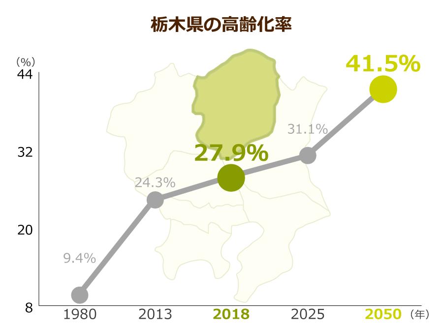 栃木県の高齢化率