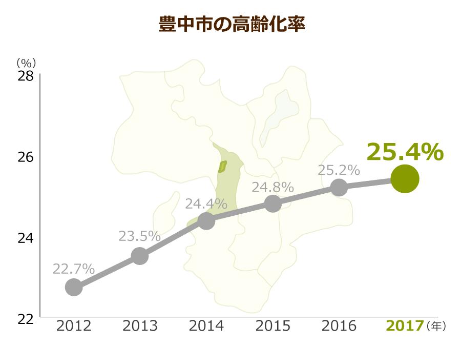 豊中市の高齢化率