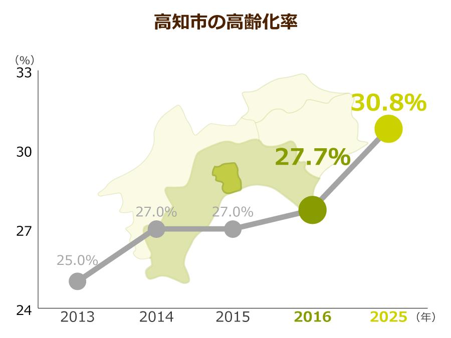 高知市の高齢化率