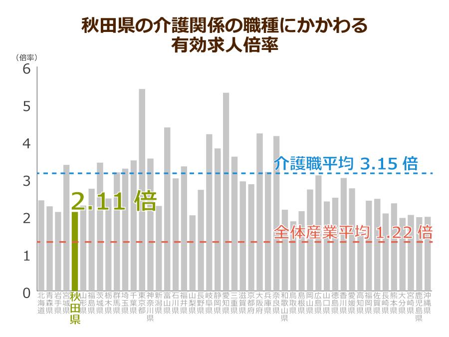 秋田県の有効求人倍率