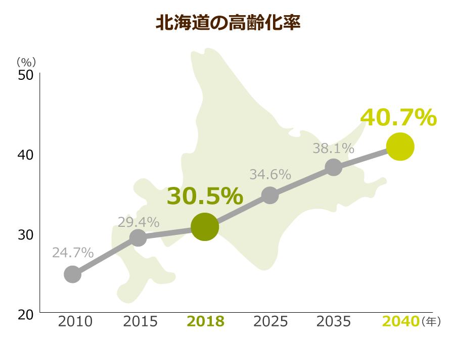 北海道の高齢化率