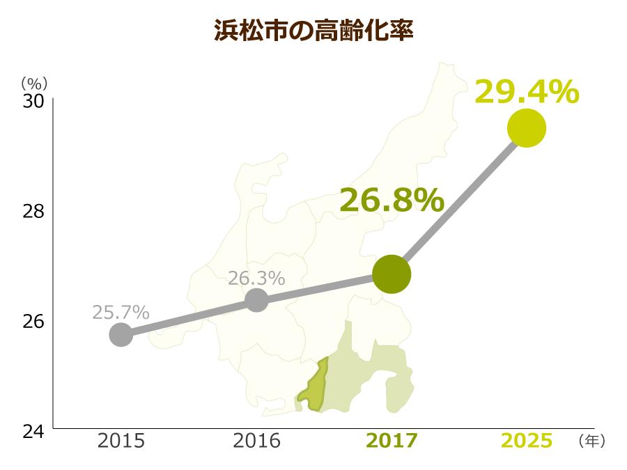 浜松市の高齢化率