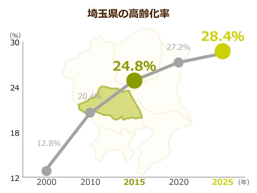 埼玉県の高齢化率