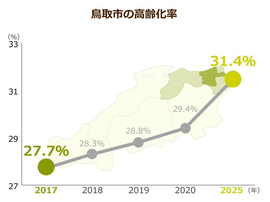 鳥取市の高齢化率