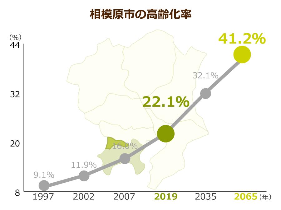 相模原市の高齢化率