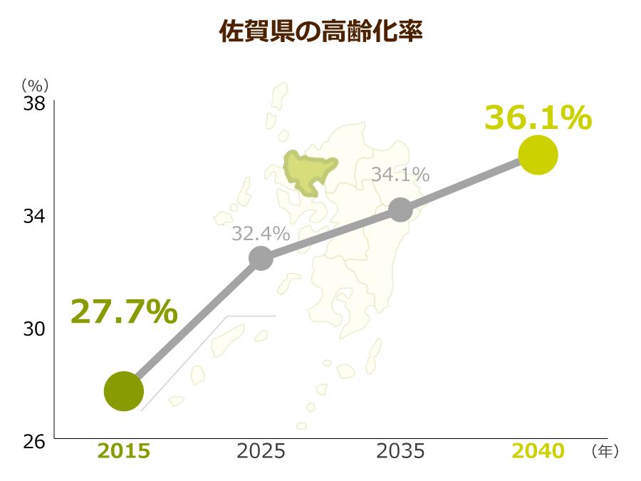 佐賀県の高齢化率