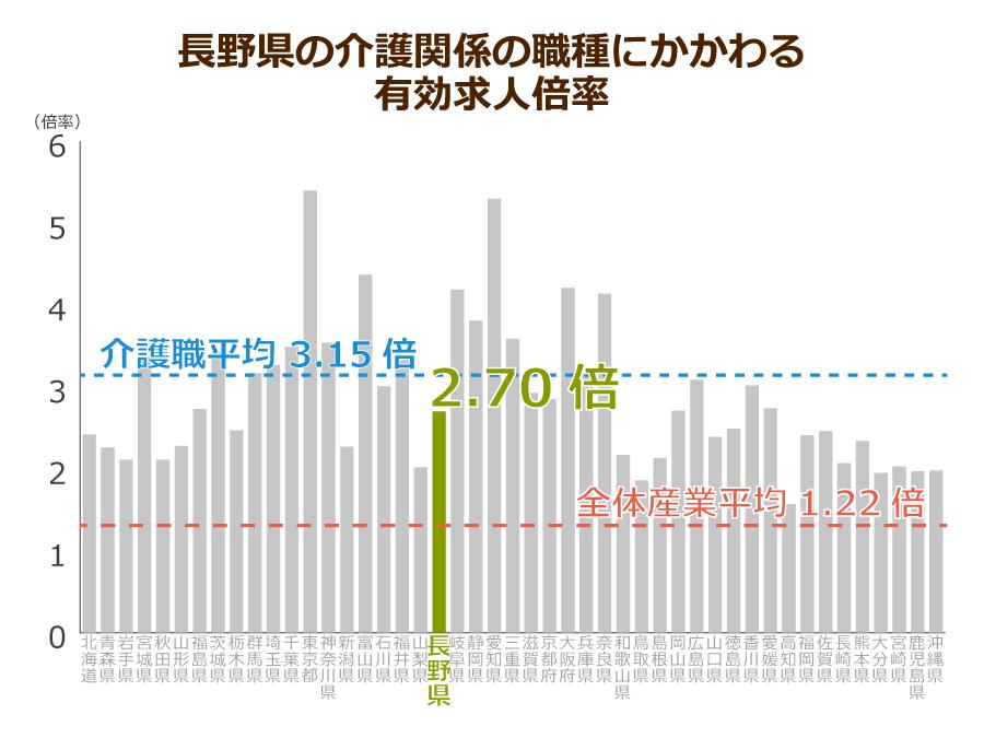 長野県の介護職の有効求人倍率
