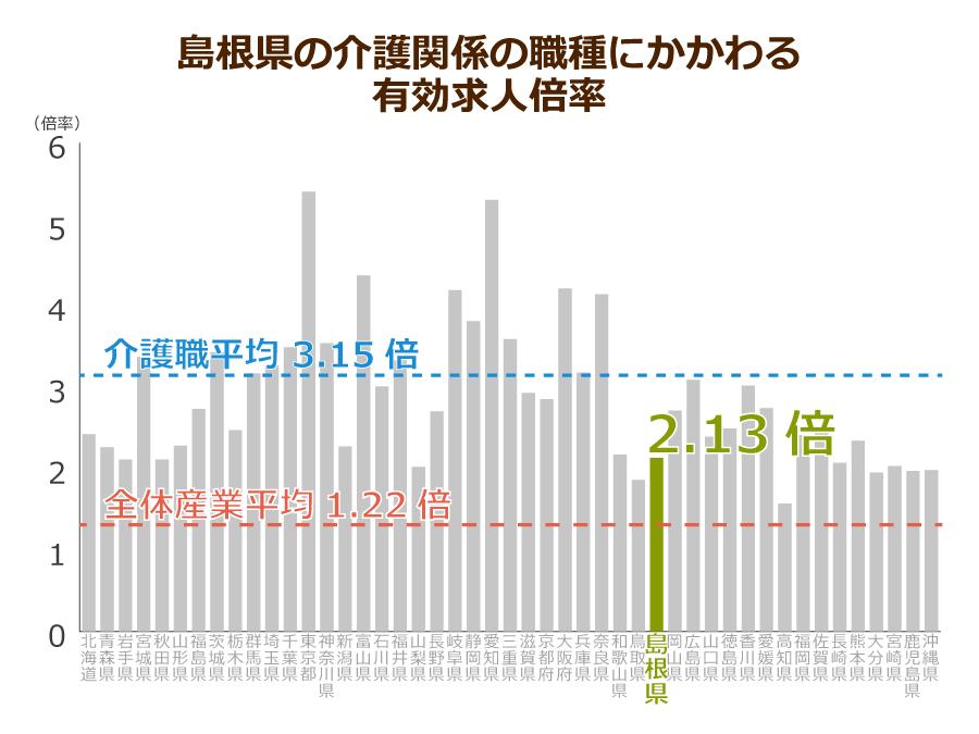島根県の介護職の有効求人倍率