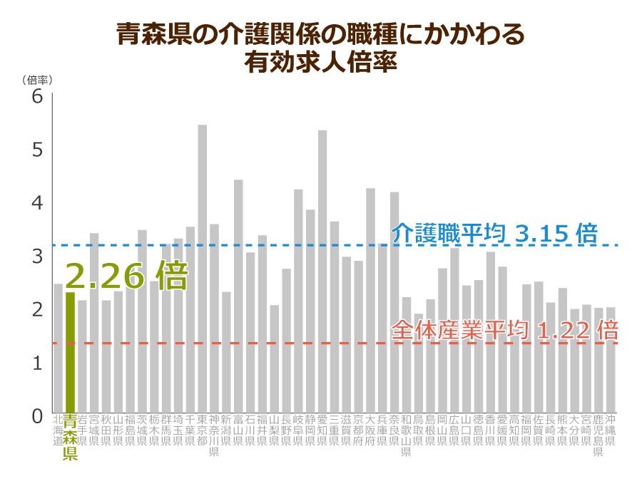 青森県の介護職の有効求人倍率