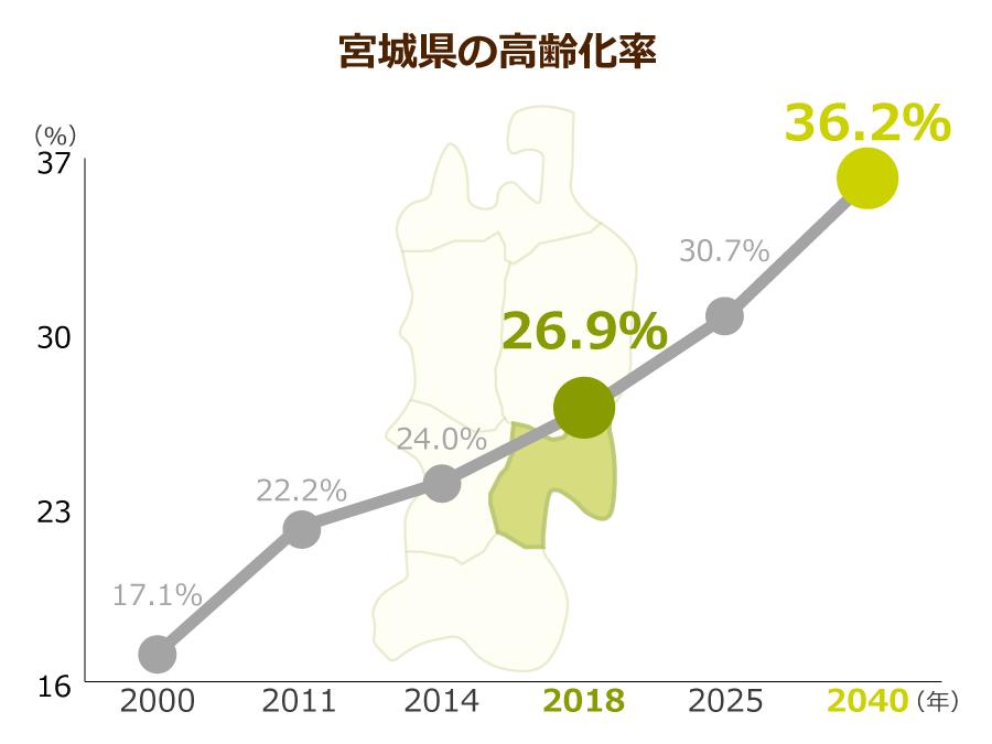 宮城県の高齢化率