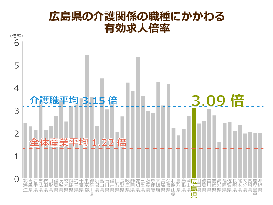 広島県の介護職の有効求人倍率