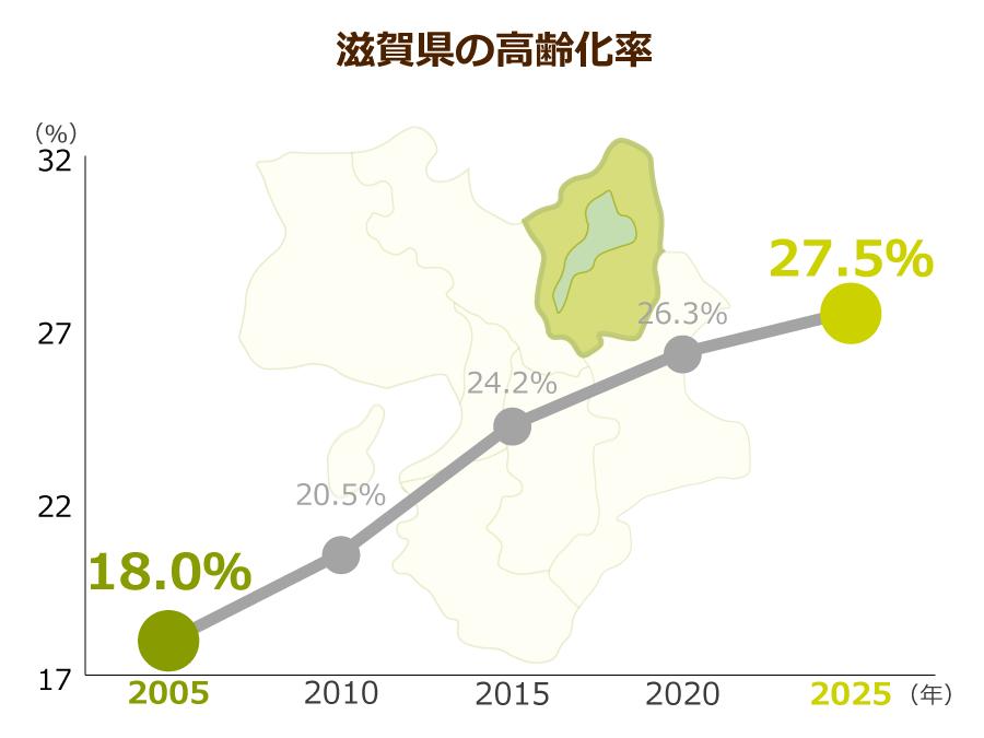 滋賀県の高齢化率