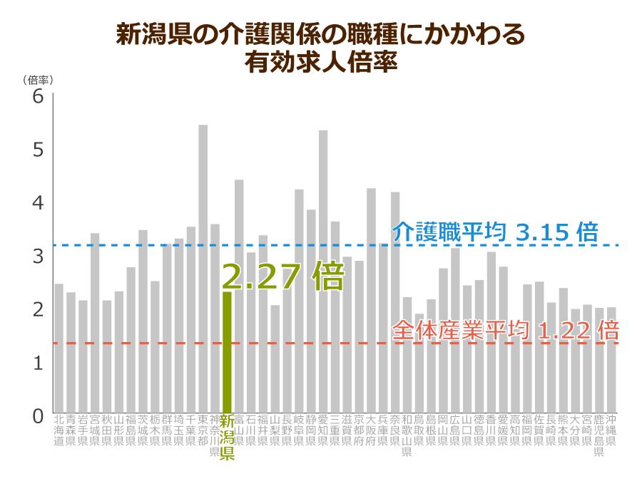 新潟県の介護職の有効求人倍率