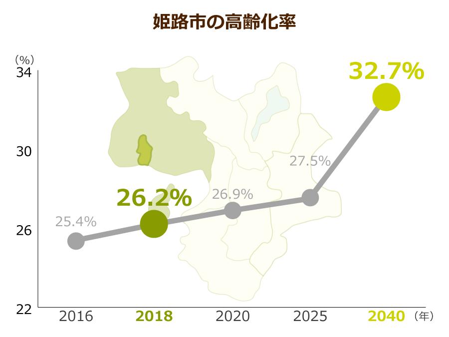 姫路市の高齢化率